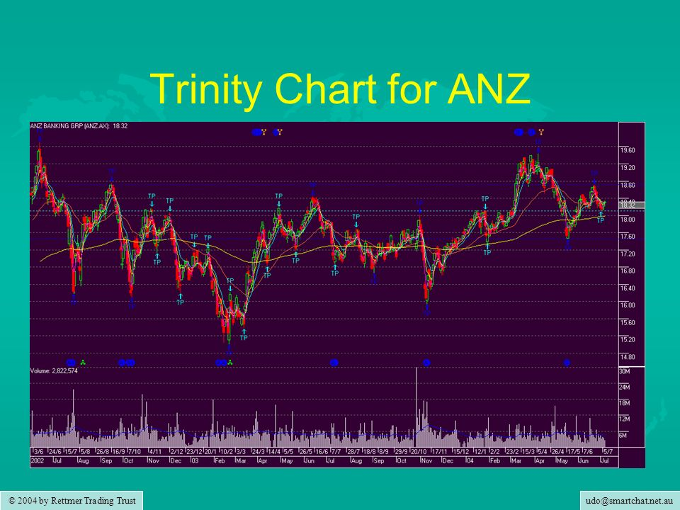 udo@smartchat.net.au © 2004 by Rettmer Trading Trust Trinity Chart for ANZ