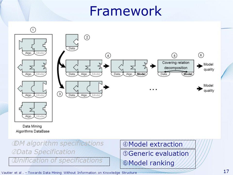 Vautier et al. – Towards Data Mining Without Information on Knowledge Structure 17 Framework DM algorithm specifications Data Specification Unificatio
