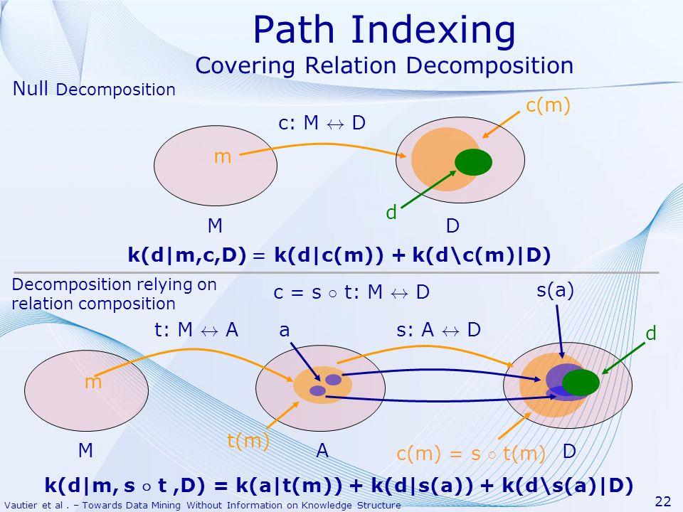 Vautier et al. – Towards Data Mining Without Information on Knowledge Structure 22 Path Indexing Covering Relation Decomposition m c: M $ D MD c(m) d