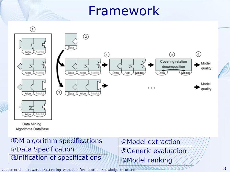 Vautier et al. – Towards Data Mining Without Information on Knowledge Structure 8 Framework DM algorithm specifications Data Specification Unification