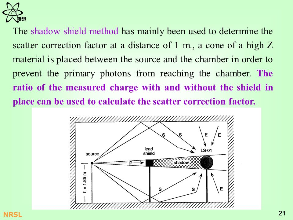 21 NRSL The shadow shield method has mainly been used to determine the scatter correction factor at a distance of 1 m., a cone of a high Z material is