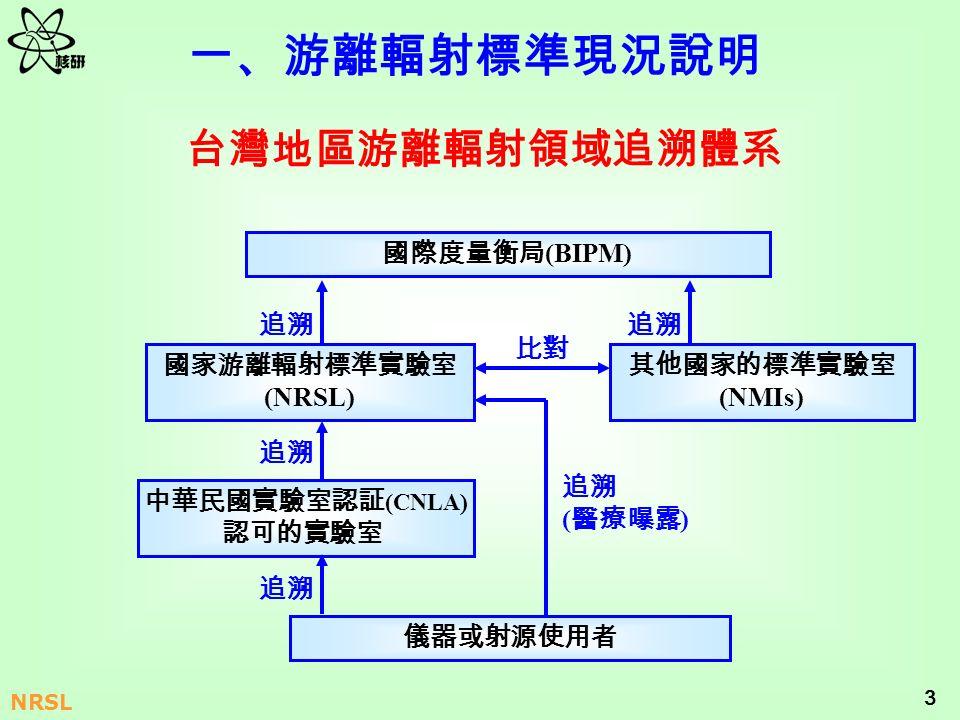 3 NRSL (BIPM) (NRSL) (CNLA) (NMIs) ( )