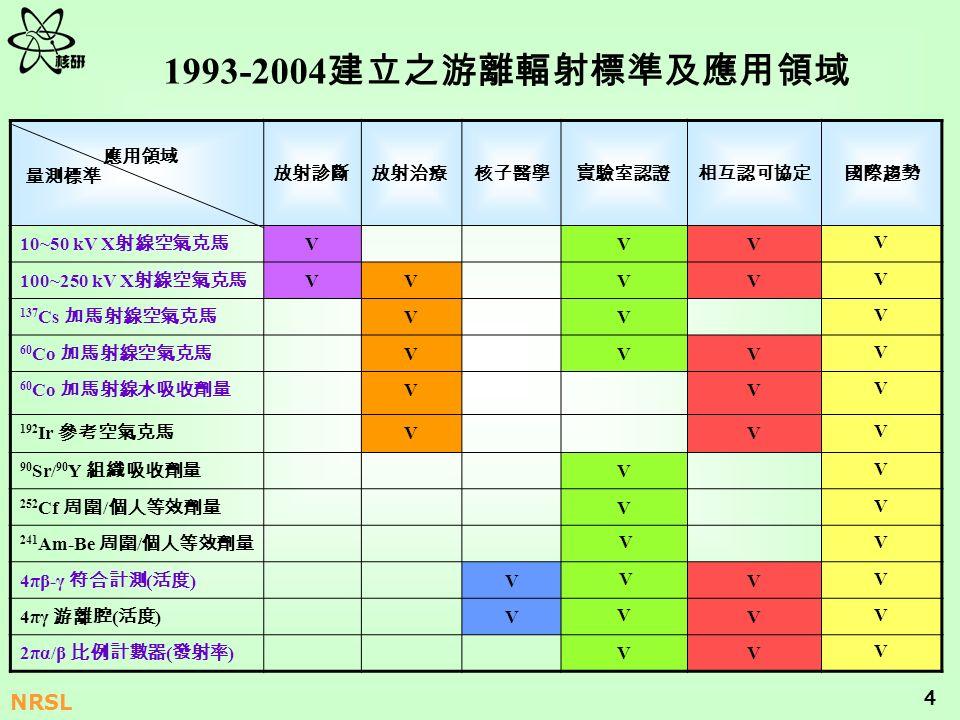 4 NRSL 1993-2004 10~50 kV X VVV V 100~250 kV X VVVV V 137 Cs VV V 60 Co VVV V VV V 192 Ir VV V 90 Sr/ 90 Y V V 252 Cf / V V 241 Am-Be / VV 4πβ-γ ( ) V