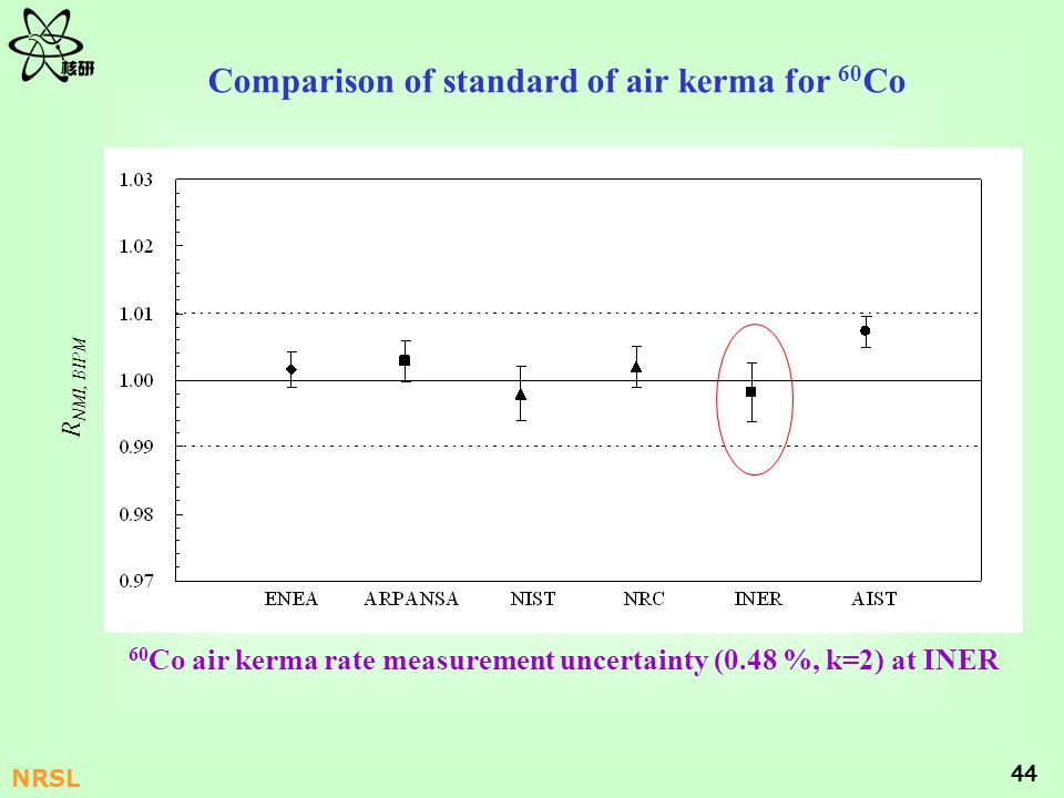 44 NRSL Comparison of standard of air kerma for 60 Co R NMI, BIPM 60 Co air kerma rate measurement uncertainty (0.48 %, k=2) at INER
