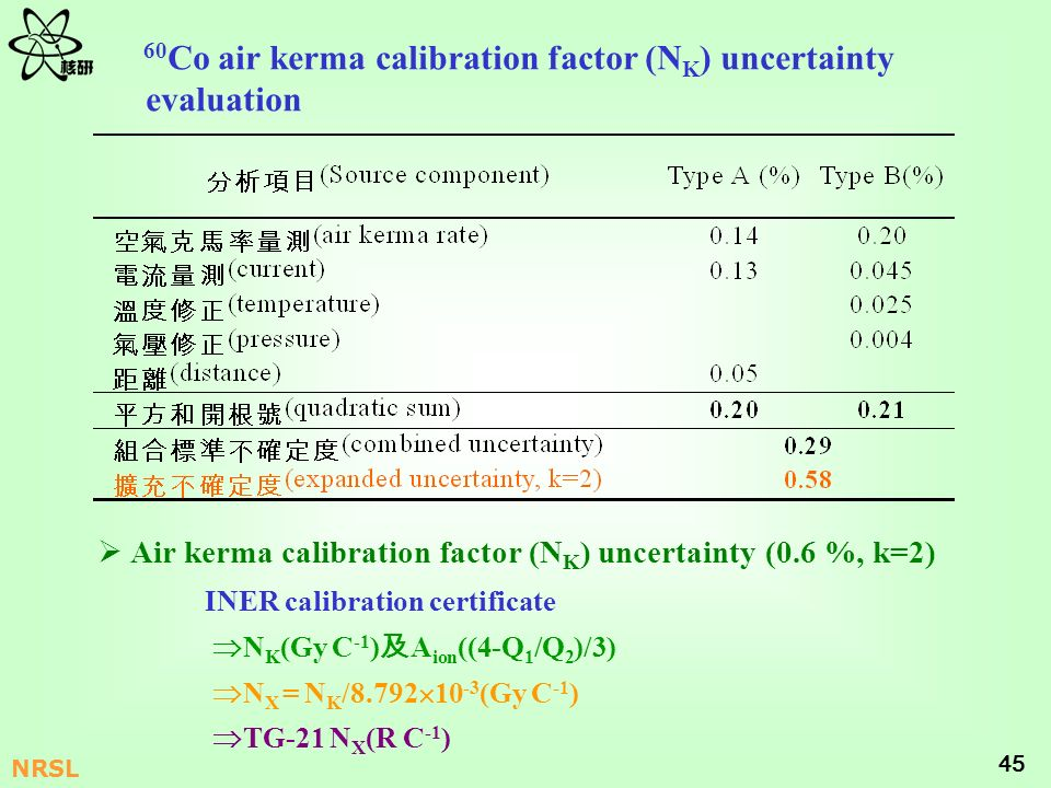 45 NRSL 60 Co air kerma calibration factor (N K ) uncertainty evaluation INER calibration certificate N K (Gy C -1 ) A ion ((4-Q 1 /Q 2 )/3) N X = N K