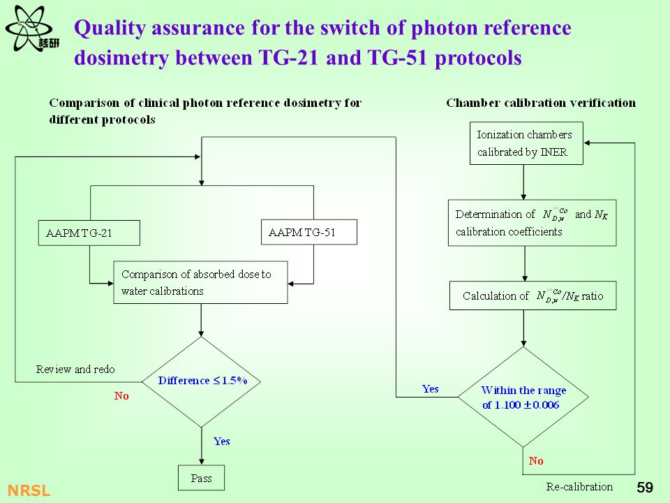 59 NRSL Quality assurance for the switch of photon reference dosimetry between TG-21 and TG-51 protocols