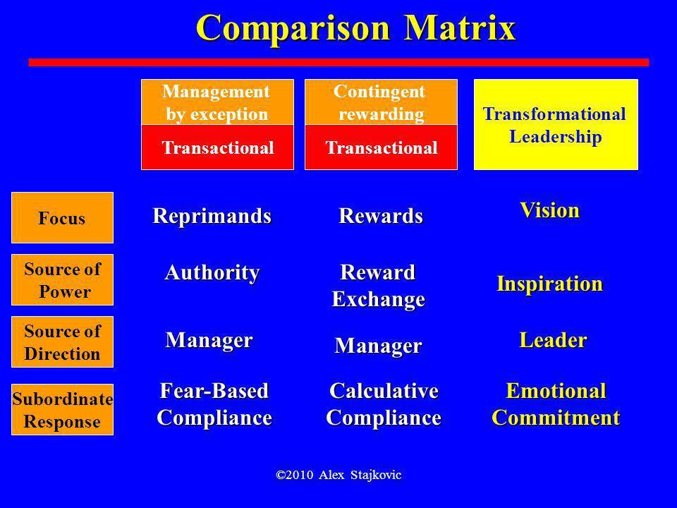 ©2010 Alex Stajkovic Comparison Matrix Focus Source of Power Source of Direction Subordinate Response Management by exception Transactional Transforma