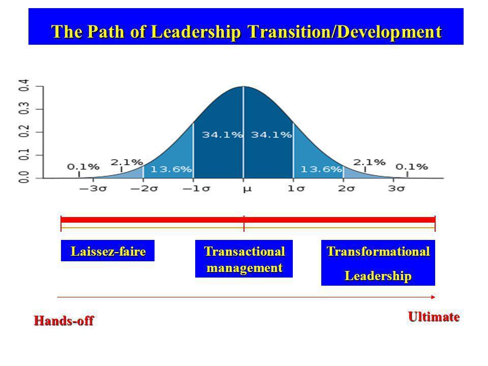 ©2010 Alex Stajkovic The Path of Leadership Transition/Development Laissez-faire Transactional management TransformationalLeadership Hands-off Ultimat