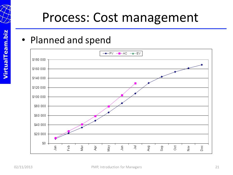 Planned and spend Process: Cost management 02/11/2013PMP, Introduction for Managers21