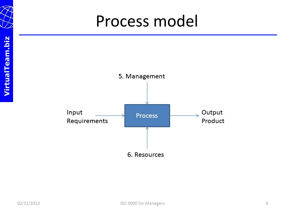 Process model 02/11/20134ISO 9000 for Managers Process Input Requirements Output Product 5. Management 6. Resources Input Requirements Output Product