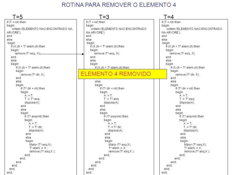 if (T = nil) then begin writeln ( ELEMENTO NAO ENCONTRADO NA ARVORE ); end else begin if (X.ch < T^.elem.ch) then begin remove (T^.esq, X); end else begin if (X.ch > T^.elem.ch) then begin remove (T^.dir, X); end else begin if (T^.dir = nil) then begin A := T; T := T^.esq; dispose(A); end else begin if (T^.esq=nil) then begin A := T; T := T^.dir; dispose(A); end else begin Maior (T^.esq,X); T^.elem := X ; remove (T^.esq,X ); end; T=5 if (T = nil) then begin writeln ( ELEMENTO NAO ENCONTRADO NA ARVORE ); end else begin if (X.ch < T^.elem.ch) then begin remove (T^.esq, X); end else begin if (X.ch > T^.elem.ch) then begin remove (T^.dir, X); end else begin if (T^.dir = nil) then begin A := T; T := T^.esq; dispose(A); end else begin if (T^.esq=nil) then begin A := T; T := T^.dir; dispose(A); end else begin Maior (T^.esq,X); T^.elem := X ; remove (T^.esq,X ); end; T=3 if (T = nil) then begin writeln ( ELEMENTO NAO ENCONTRADO NA ARVORE ); end else begin if (X.ch < T^.elem.ch) then begin remove (T^.esq, X); end else begin if (X.ch > T^.elem.ch) then begin remove (T^.dir, X); end else begin if (T^.dir = nil) then begin A := T; T := T^.esq; dispose(A); end else begin if (T^.esq=nil) then begin A := T; T := T^.dir; dispose(A); end else begin Maior (T^.esq,X); T^.elem := X ; remove (T^.esq,X ); end; T=4 ROTINA PARA REMOVER O ELEMENTO 4 ELEMENTO 4 REMOVIDO