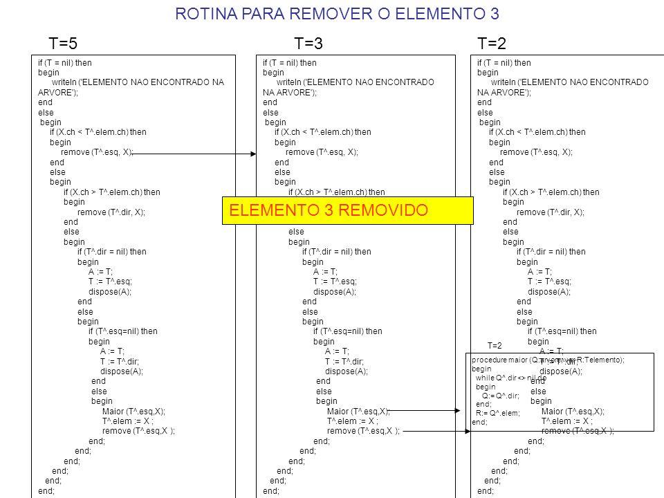 if (T = nil) then begin writeln ( ELEMENTO NAO ENCONTRADO NA ARVORE ); end else begin if (X.ch < T^.elem.ch) then begin remove (T^.esq, X); end else begin if (X.ch > T^.elem.ch) then begin remove (T^.dir, X); end else begin if (T^.dir = nil) then begin A := T; T := T^.esq; dispose(A); end else begin if (T^.esq=nil) then begin A := T; T := T^.dir; dispose(A); end else begin Maior (T^.esq,X); T^.elem := X ; remove (T^.esq,X ); end; T=5 if (T = nil) then begin writeln ( ELEMENTO NAO ENCONTRADO NA ARVORE ); end else begin if (X.ch < T^.elem.ch) then begin remove (T^.esq, X); end else begin if (X.ch > T^.elem.ch) then begin remove (T^.dir, X); end else begin if (T^.dir = nil) then begin A := T; T := T^.esq; dispose(A); end else begin if (T^.esq=nil) then begin A := T; T := T^.dir; dispose(A); end else begin Maior (T^.esq,X); T^.elem := X ; remove (T^.esq,X ); end; T=3 if (T = nil) then begin writeln ( ELEMENTO NAO ENCONTRADO NA ARVORE ); end else begin if (X.ch < T^.elem.ch) then begin remove (T^.esq, X); end else begin if (X.ch > T^.elem.ch) then begin remove (T^.dir, X); end else begin if (T^.dir = nil) then begin A := T; T := T^.esq; dispose(A); end else begin if (T^.esq=nil) then begin A := T; T := T^.dir; dispose(A); end else begin Maior (T^.esq,X); T^.elem := X ; remove (T^.esq,X ); end; T=2 procedure maior (Q:arvore; var R:Telemento); begin while Q^.dir <> nil do begin Q:= Q^.dir; end; R:= Q^.elem; end; T=2 ROTINA PARA REMOVER O ELEMENTO 3 ELEMENTO 3 REMOVIDO