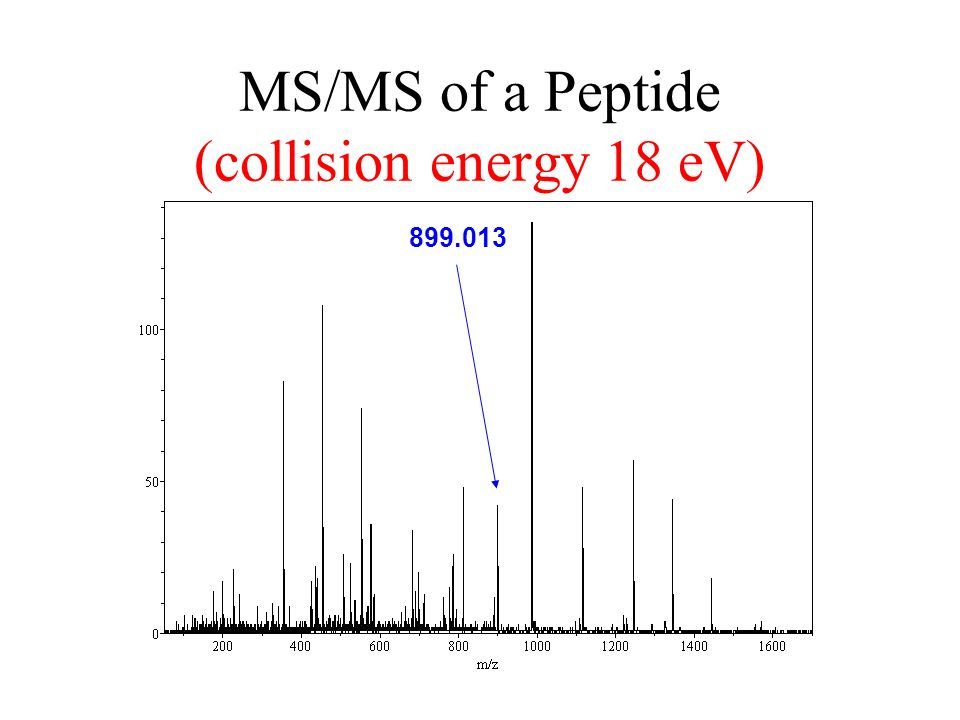 MS/MS of a Peptide (collision energy 18 eV) 899.013