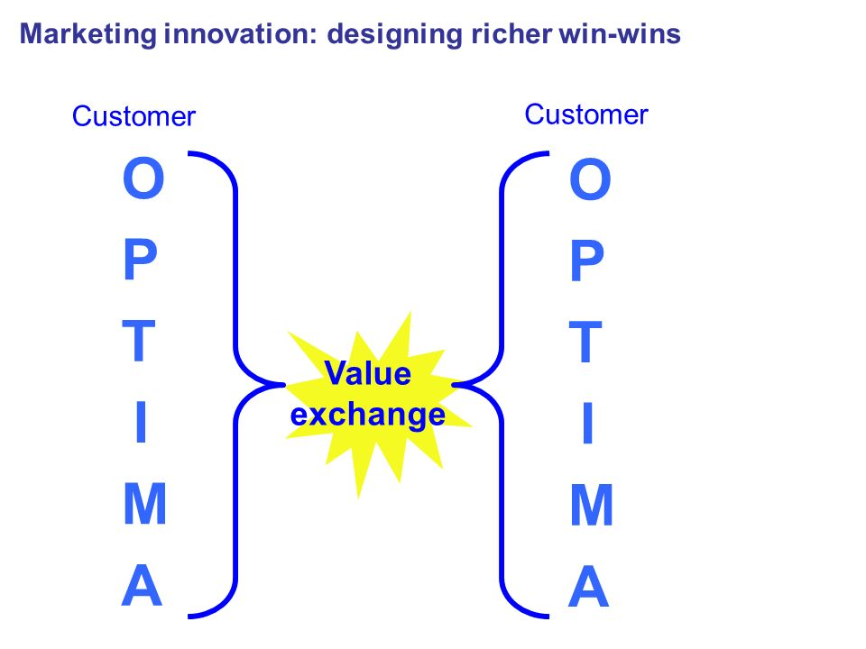 O P I T M A Customer O P I T M A Value exchange Marketing innovation: designing richer win-wins