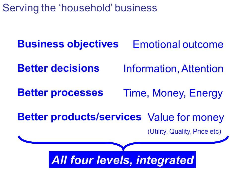 Business objectives Emotional outcome Serving the household business Better decisions Information, Attention Better processes Time, Money, Energy Better products/services Value for money (Utility, Quality, Price etc) All four levels, integrated