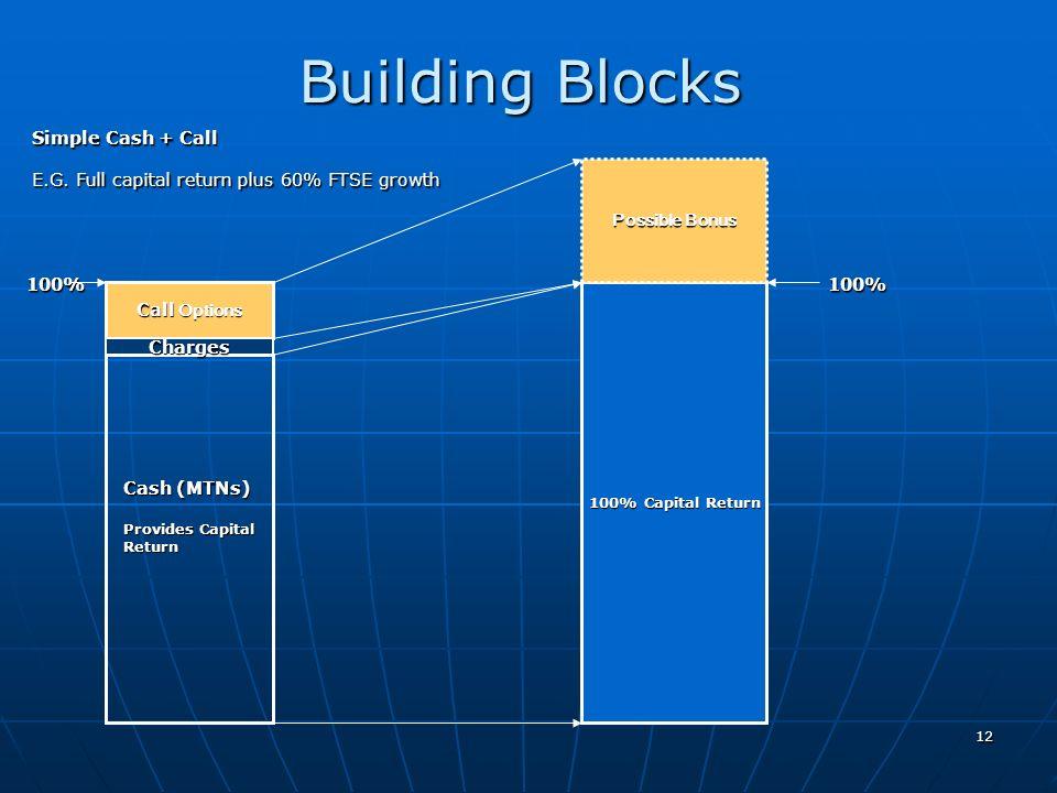 12 Building Blocks Call Options 100% Capital Return Possible Bonus Charges Cash (MTNs) Provides Capital Return Simple Cash + Call E.G. Full capital re