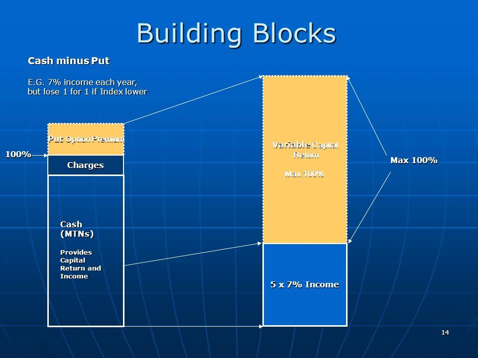 14 Building Blocks Put Option Premium 5 x 7% Income Variable Capital Return Return Max 100% Charges Cash (MTNs) Provides Capital Return and Income Cas