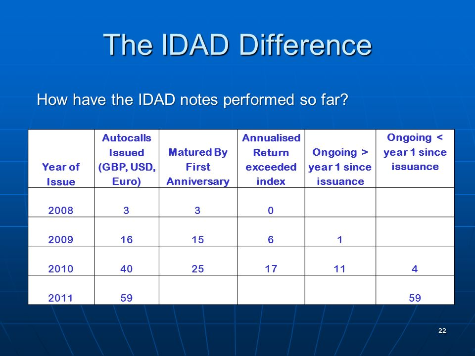 The IDAD Difference 22 Year of Issue Autocalls Issued (GBP, USD, Euro) Matured By First Anniversary Annualised Return exceeded index Ongoing > year 1