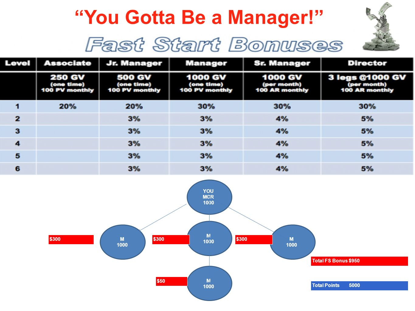 Phase You Gotta Be a Manager! 1 : Building Your Foundation