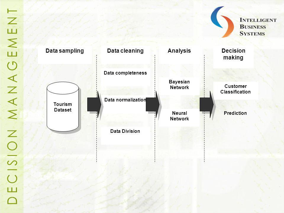 Data completeness Data Division Data normalization Data cleaningData samplingAnalysis Bayesian Network Neural Network Decision making Customer Classif