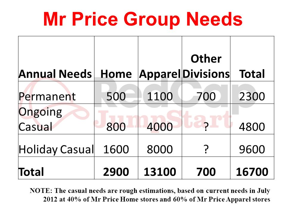 Mr Price Group Needs Annual NeedsHomeApparel Other DivisionsTotal Permanent50011007002300 Ongoing Casual8004000?4800 Holiday Casual16008000?9600 Total