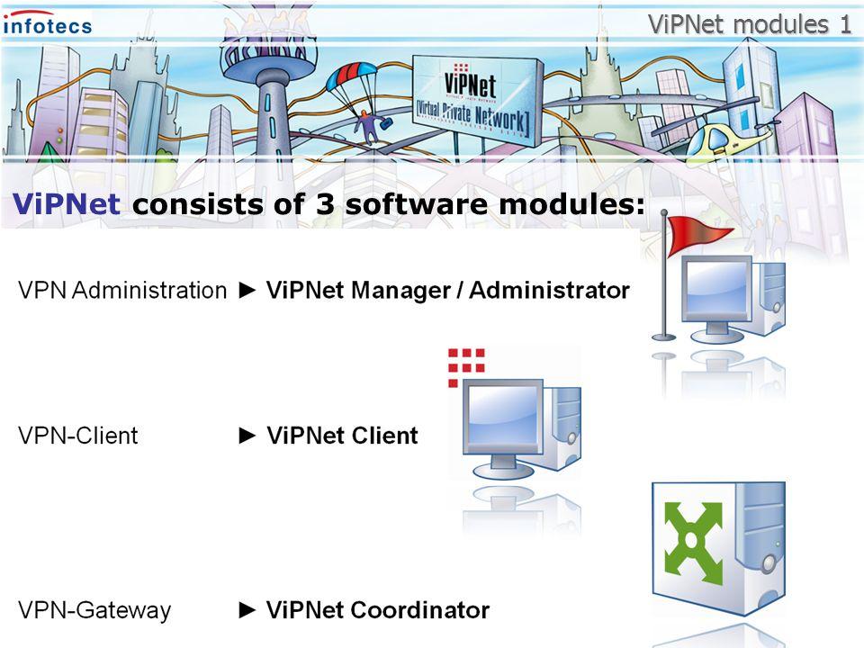 ViPNet modules 1 ViPNet consists of 3 software modules: ViPNet modules 1
