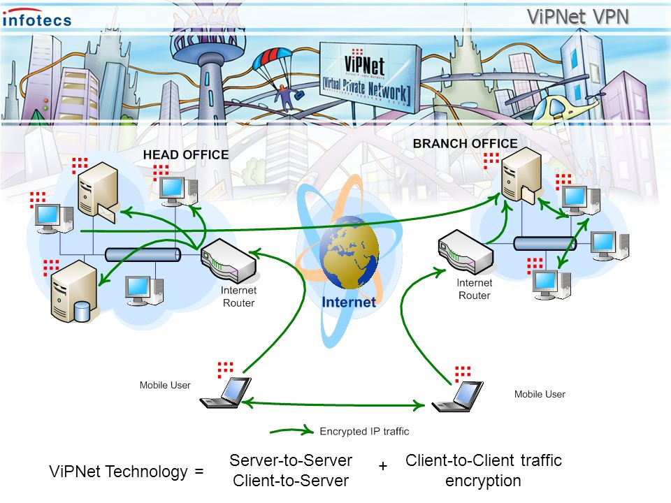 ViPNet Technology = Server-to-Server Client-to-Server Client-to-Client traffic encryption + ViPNet VPN