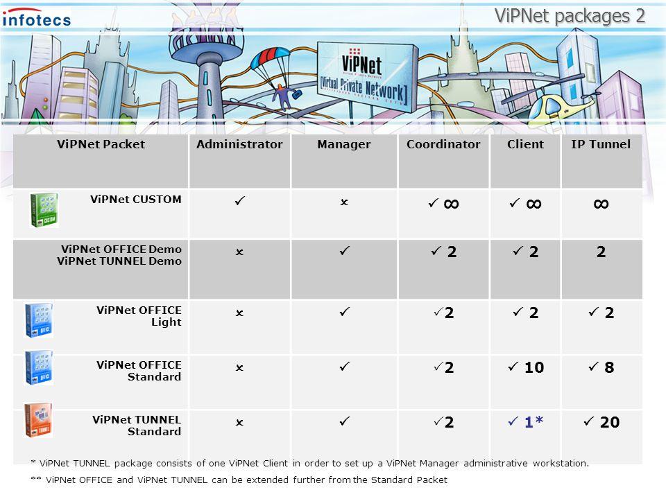 ViPNet packages 2 ViPNet PacketAdministratorManagerCoordinatorClientIP Tunnel ViPNet CUSTOM ViPNet OFFICE Demo ViPNet TUNNEL Demo 2 22 ViPNet OFFICE L