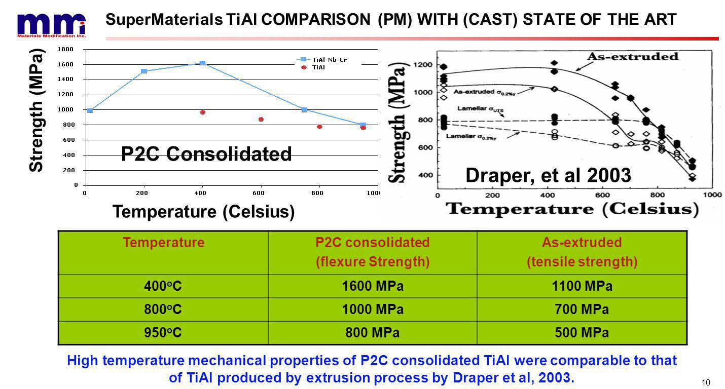 10 SuperMaterials TiAl COMPARISON (PM) WITH (CAST) STATE OF THE ART Strength (MPa) Temperature (Celsius) P2C Consolidated Draper, et al 2003 TemperatureP2C consolidated (flexure Strength) As-extruded (tensile strength) 400 o C1600 MPa1100 MPa 800 o C1000 MPa700 MPa 950 o C800 MPa500 MPa High temperature mechanical properties of P2C consolidated TiAl were comparable to that of TiAl produced by extrusion process by Draper et al, 2003.