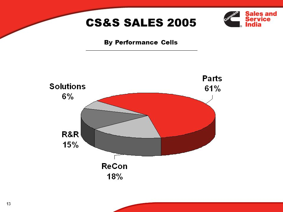 13 CS&S SALES 2005 By Performance Cells
