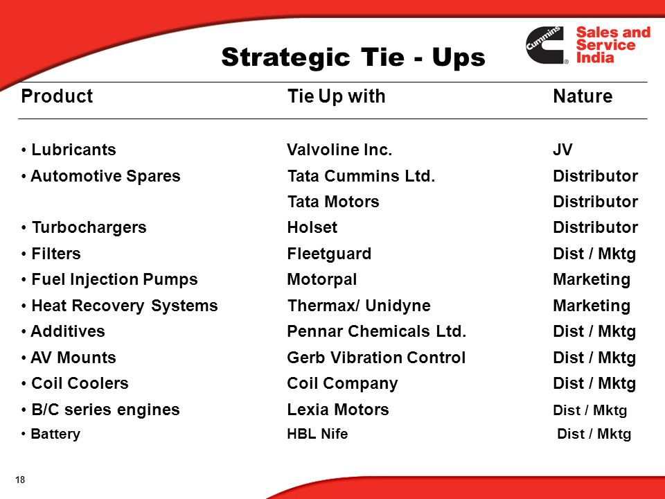 18 Strategic Tie - Ups ProductTie Up with Nature Lubricants Valvoline Inc.JV Automotive SparesTata Cummins Ltd.Distributor Tata Motors Distributor Tur