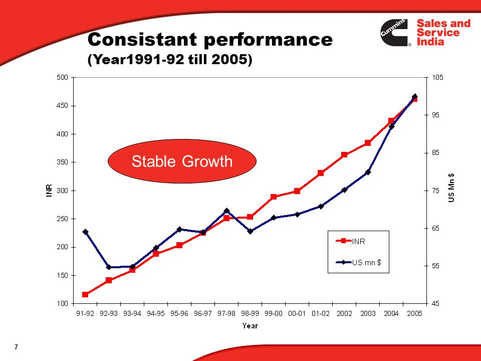 7 Stable Growth Consistant performance (Year1991-92 till 2005)