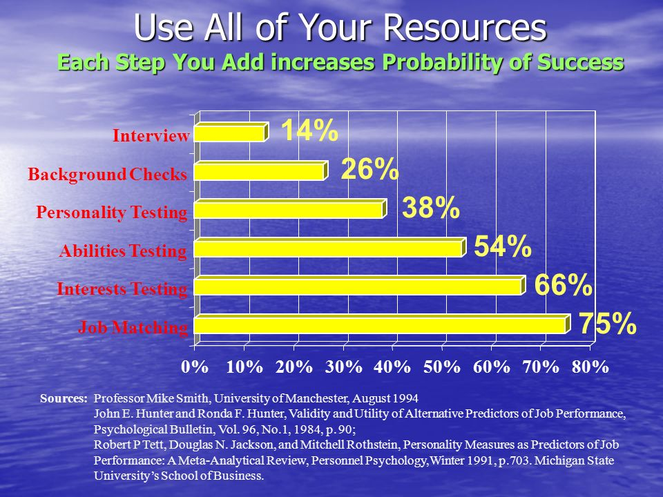 Use All of Your Resources Each Step You Add increases Probability of Success 75% 66% 54% 38% 26% 14% 0%10%20%30%40%50%60%70%80% Job Matching Interests