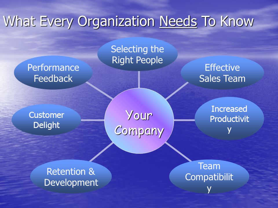 Retention & Development Selecting the Right People Performance Feedback Increased Productivit y What Every Organization Needs To Know Customer Delight