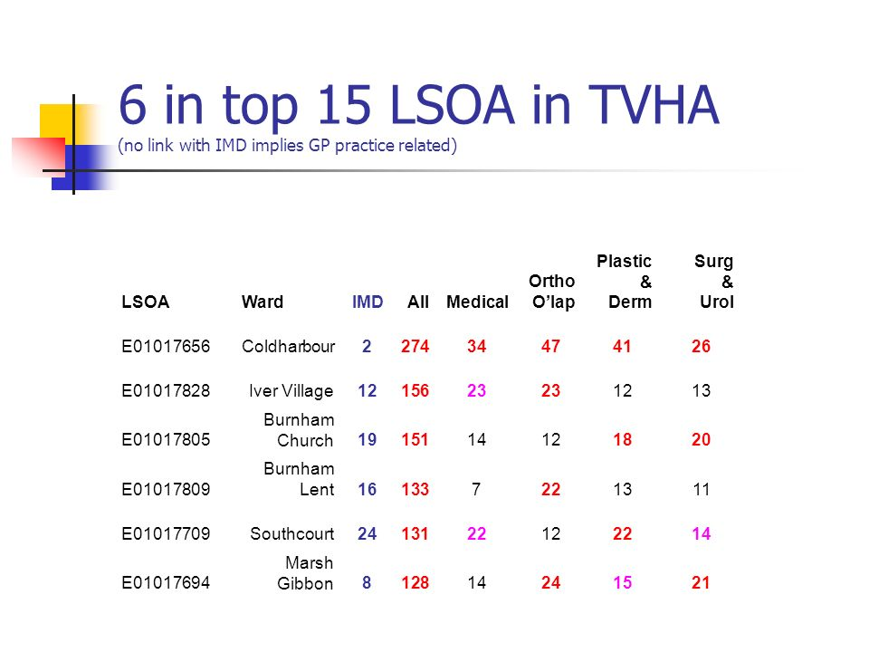 6 in top 15 LSOA in TVHA (no link with IMD implies GP practice related) LSOAWardIMDAllMedical Ortho Olap Plastic & Derm Surg & Urol E01017656Coldharbo