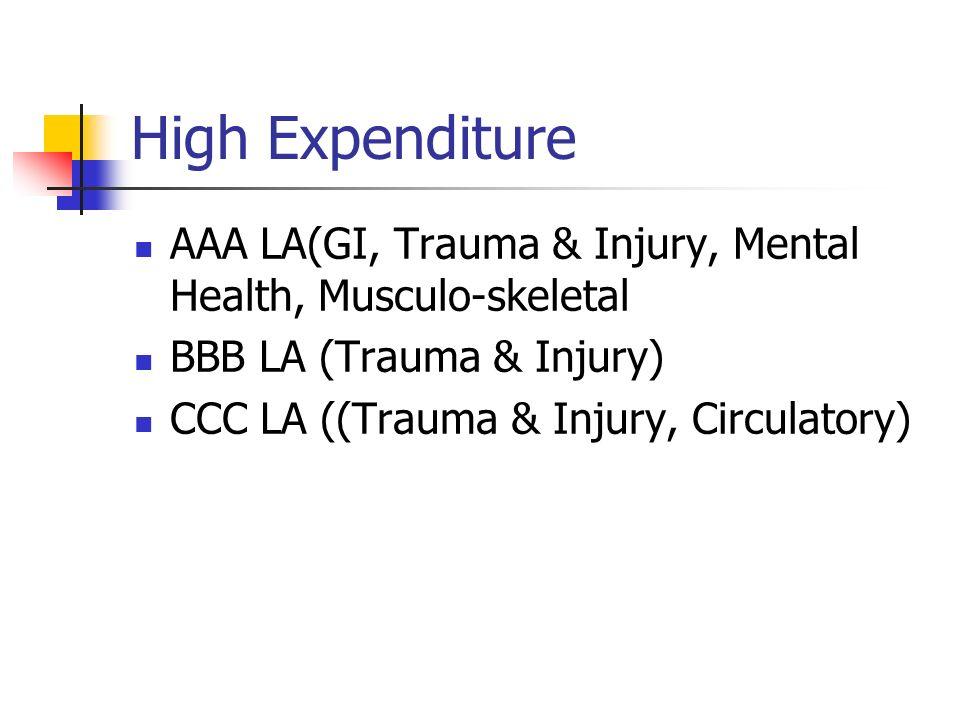 High Expenditure AAA LA(GI, Trauma & Injury, Mental Health, Musculo-skeletal BBB LA (Trauma & Injury) CCC LA ((Trauma & Injury, Circulatory)