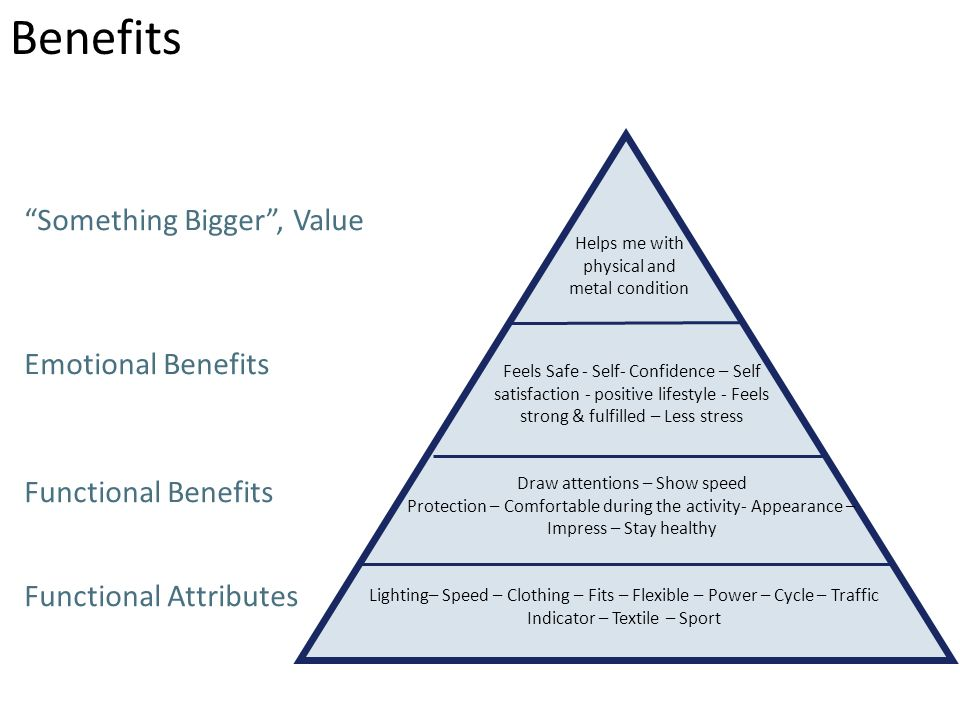 Something Bigger, Value Emotional Benefits Functional Benefits Functional Attributes Helps me with physical and metal condition Feels Safe - Self- Con