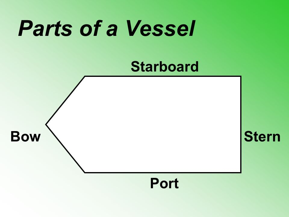 Parts of a Vessel Starboard Port SternBow