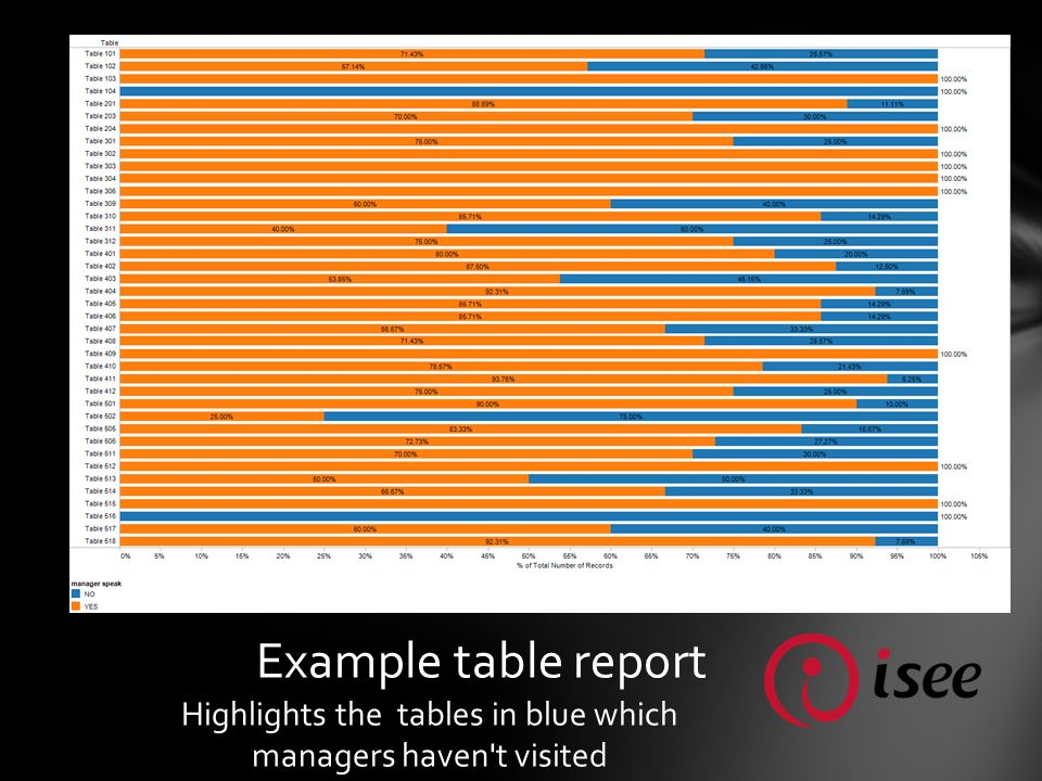 Example table report Highlights the tables in blue which managers haven t visited