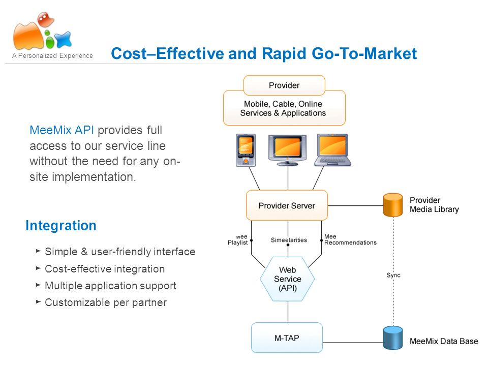 7 A Personalized Experience Cost–Effective and Rapid Go-To-Market Integration Simple & user-friendly interface Cost-effective integration Multiple application support Customizable per partner MeeMix API provides full access to our service line without the need for any on- site implementation.