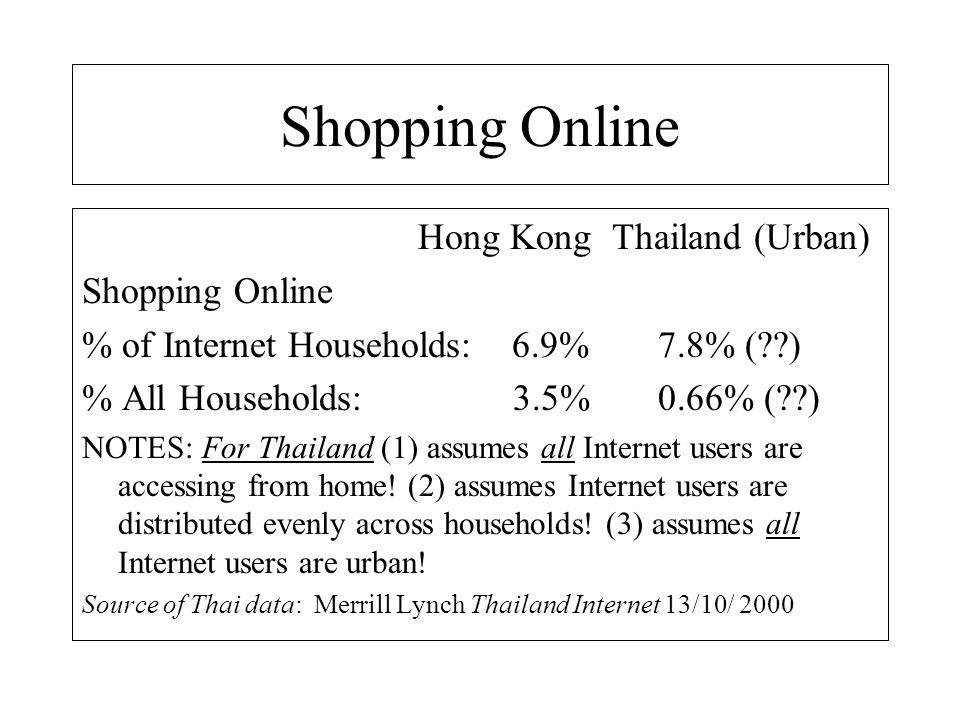 % B2C Online Shopping in Thailand?