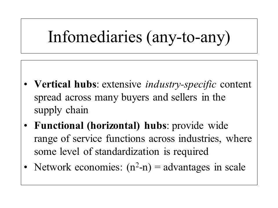 E-commerce business sectors Procurement systems: eg Ariba, CommerceOne E-commerce platforms: eg.