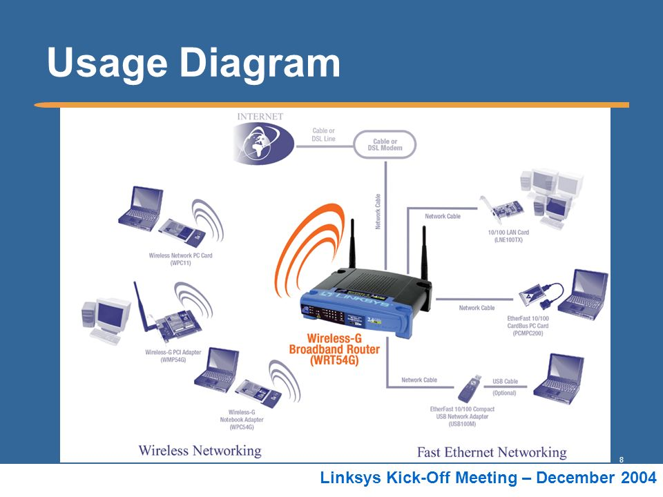 8 Linksys Kick-Off Meeting – December 2004 Usage Diagram