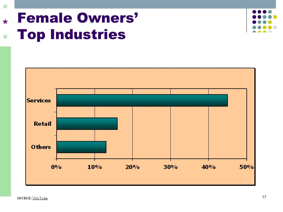 ****** 17 Female Owners Top Industries SOURCE: USA Today