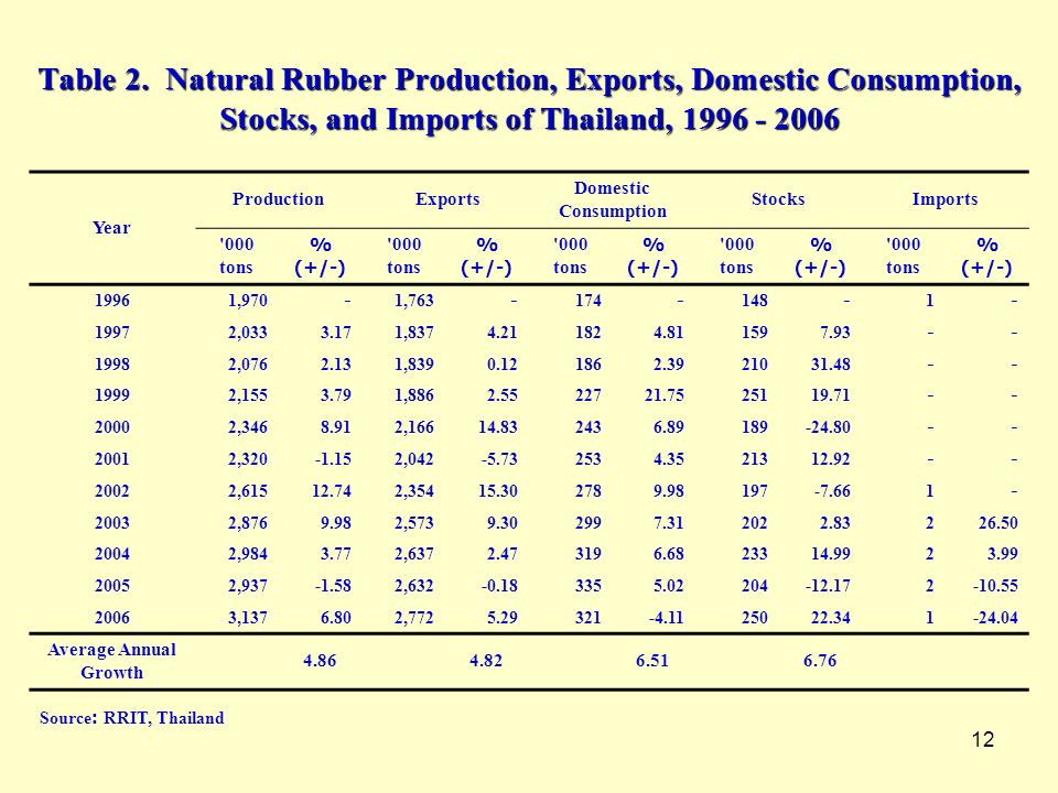 12 Table 2. Natural Rubber Production, Exports, Domestic Consumption, Stocks, and Imports of Thailand, 1996 - 2006 Year Production Exports Domestic Co