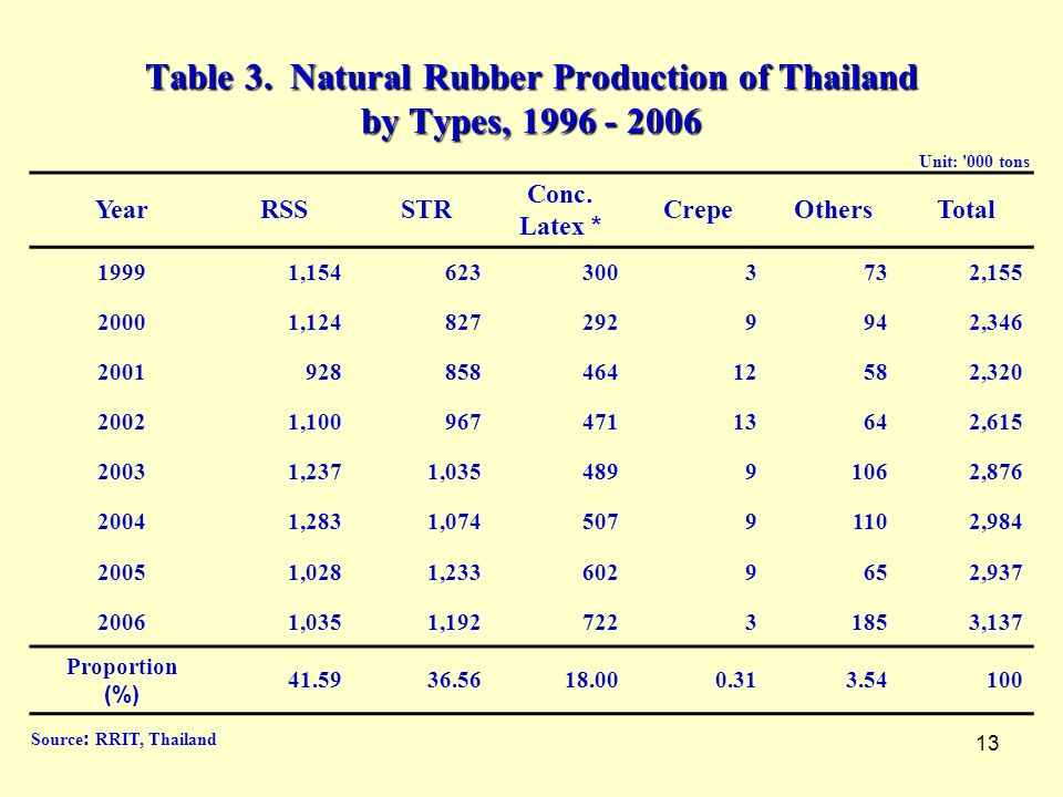 13 Table 3. Natural Rubber Production of Thailand by Types, 1996 - 2006 YearRSS STR Conc. Latex * CrepeOthersTotal 19991,1546233003732,155 20001,12482