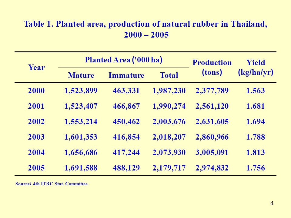 5 Introduction (cont.) Earnings of natural rubber accounted for 346.72 billion baht (US$ 10.2 billion) in 2006 Value creation of agricultural products is one of conceptual development framework for the 10th National Economic and Social Development Plan (10th NESDP: 2007 - 2011)