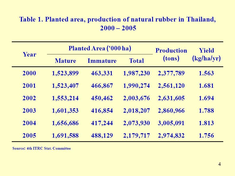 4 Year Planted Area ('000 ha) Production (tons) Yield (kg/ha/yr) MatureImmatureTotal 20001,523,899463,3311,987,2302,377,7891.563 20011,523,407466,8671