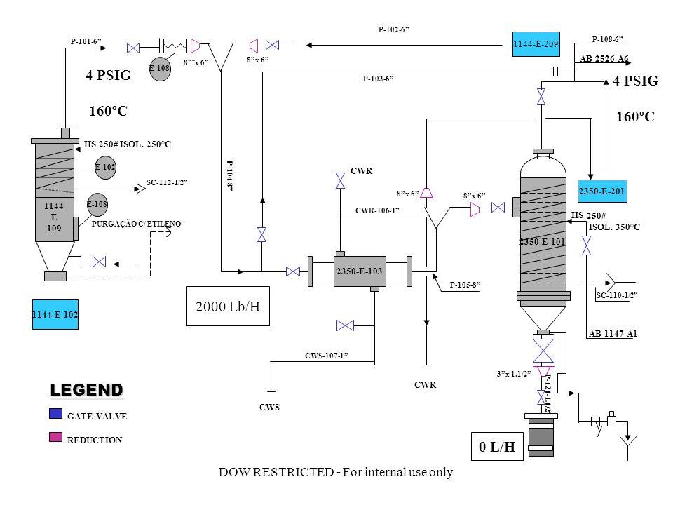 DOW RESTRICTED - For internal use only 1144 E 109 2350-E-103 2350-E-101 2350-E-201 1144-E-209 1144-E-102 PURGAÇÃO C/ ETILENO CWS CWR AB-1147-A1 HS 250