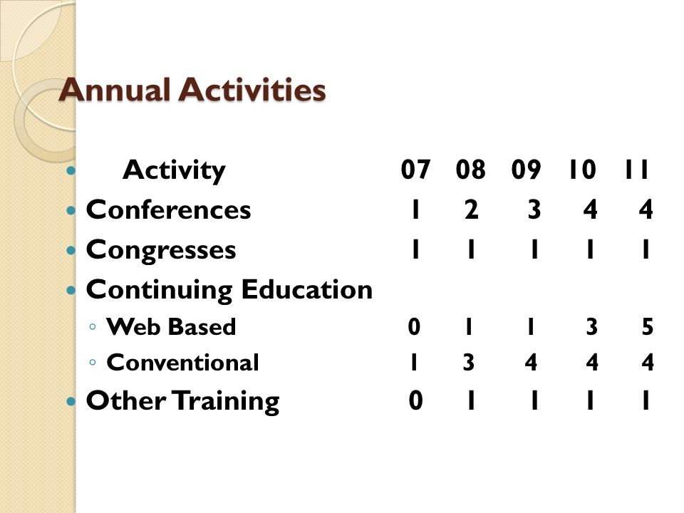Annual Activities Activity07 08 09 10 11 Conferences 1 2 3 4 4 Congresses 1 1 1 1 1 Continuing Education Web Based 0 1 1 3 5 Conventional 1 3 4 4 4 Ot